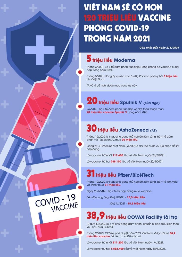 [Infographic] Lịch trình hơn 120 triệu liều vaccine Covid-19 sẽ về Việt Nam ảnh 1
