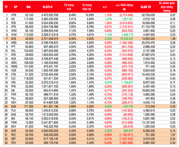 Các quỹ ETFs sẽ tăng tỷ trọng nhóm nào sau khi VN30 tái cơ cấu danh mục? ảnh 1