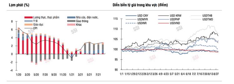 Lợi nhuận quý 3 có thể sụt giảm, chính sách tiền tệ nới lỏng vẫn tạo dư địa cho thị trường ảnh 2