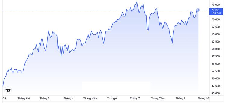 Chứng khoán Mỹ tăng vọt phiên thứ hai liên tiếp, giá dầu đạt đỉnh 2 tháng ảnh 2