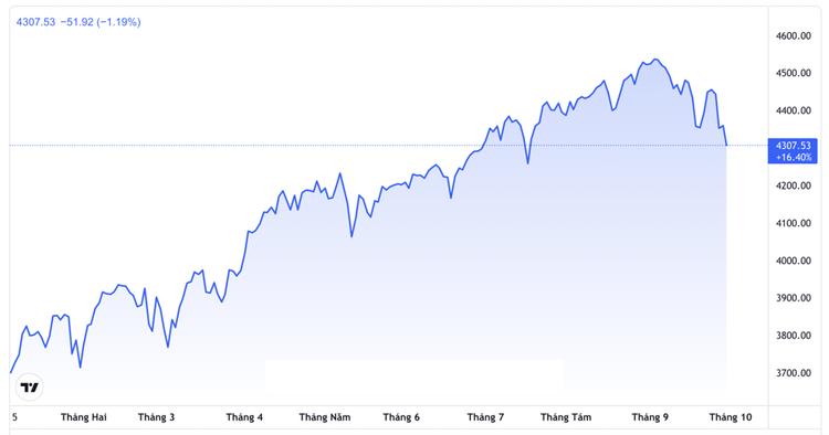 """Dow Jones """"bay"""" hơn 500 điểm, chứng khoán Mỹ hoàn tất tháng giảm mạnh nhất 1,5 năm ảnh 1"""