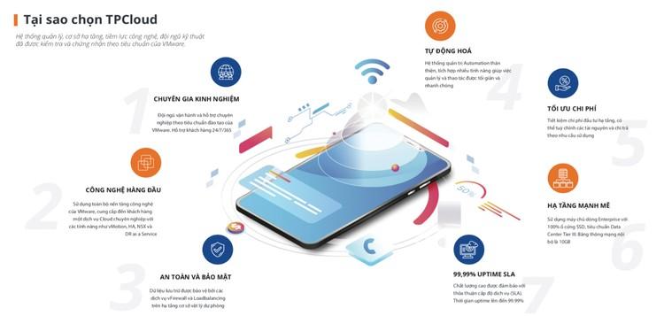 Tpcoms tiên phong về công nghệ đám mây ảnh 4