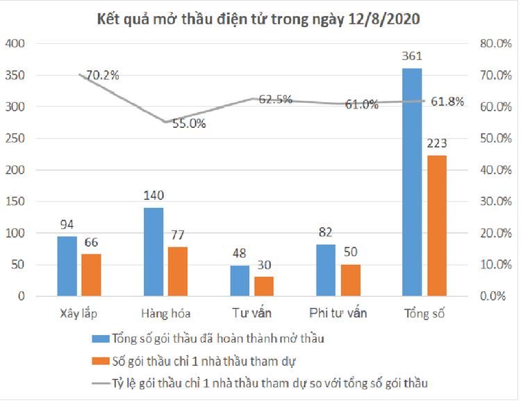 Ngày 12/8: Trên 61% số gói thầu đấu thầu qua mạng chỉ 1 nhà thầu tham dự ảnh 1
