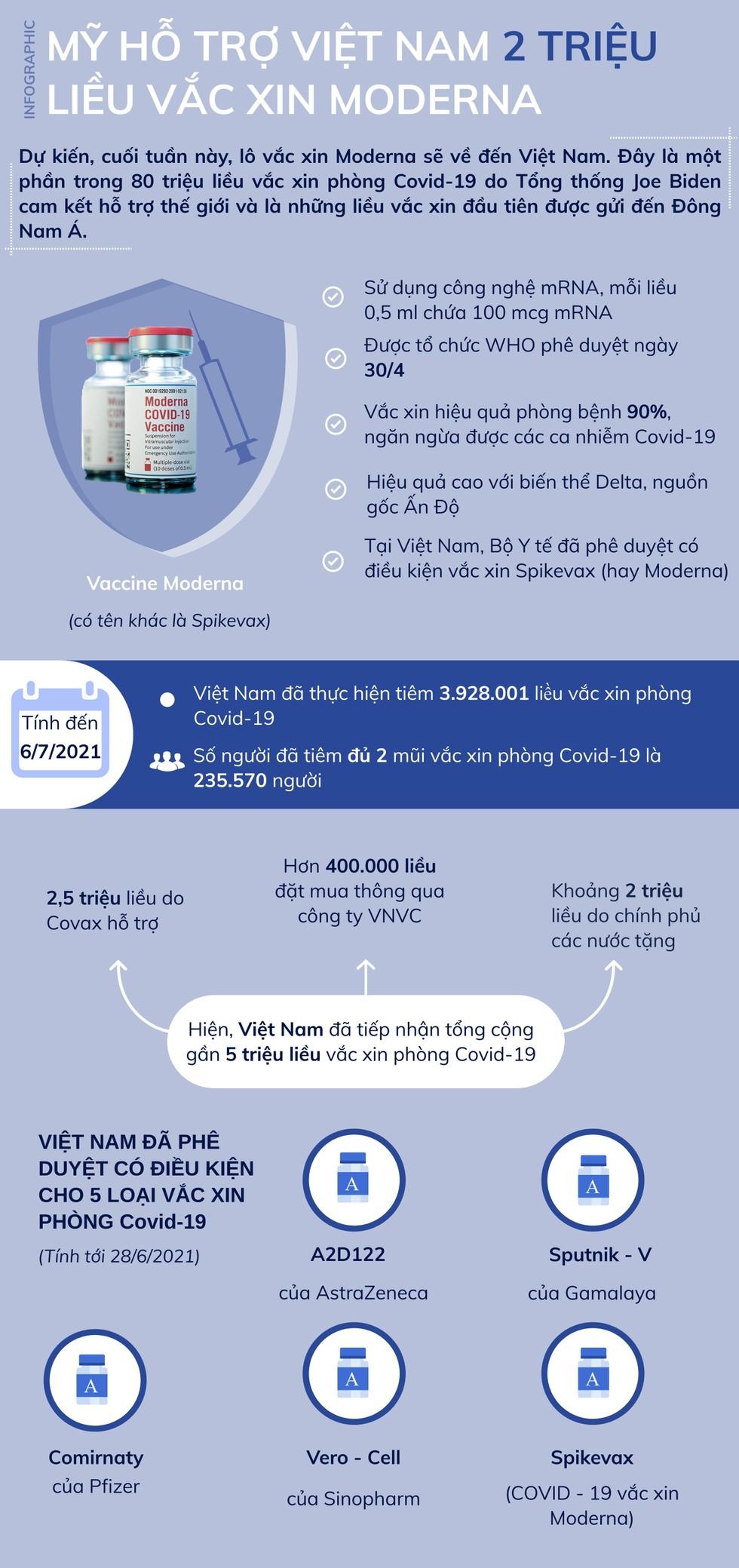 Infographic: 2 triệu liều vắc xin Moderna của Mỹ sắp về Việt Nam ảnh 1