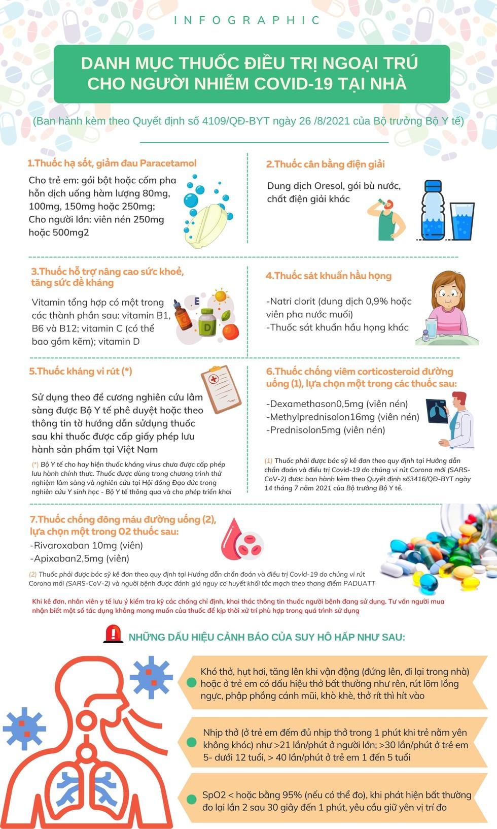 [Infographic] Danh mục 7 loại thuốc điều trị ngoại trú cho người nhiễm Covid-19 tại nhà ảnh 1