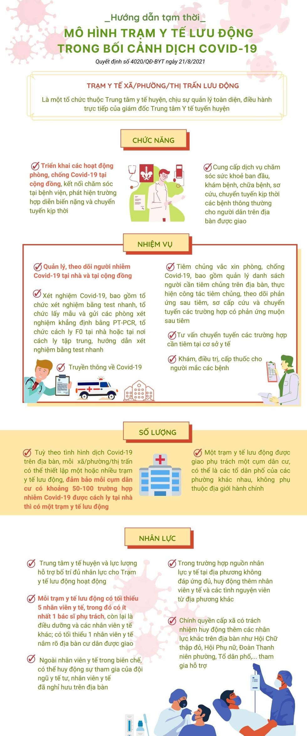 [Infographic] Hướng dẫn tạm thời mô hình trạm y tế lưu động trong bối cảnh dịch Covid-19 ảnh 1