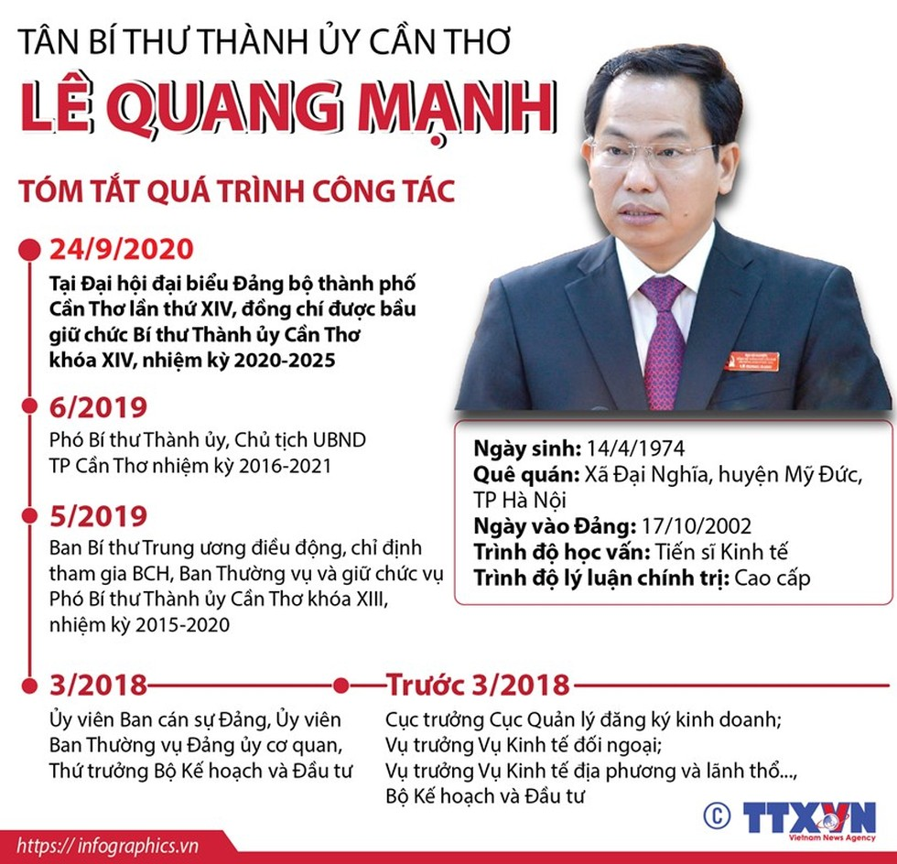 Tân Bí thư Thành ủy Cần Thơ Lê Quang Mạnh ảnh 1