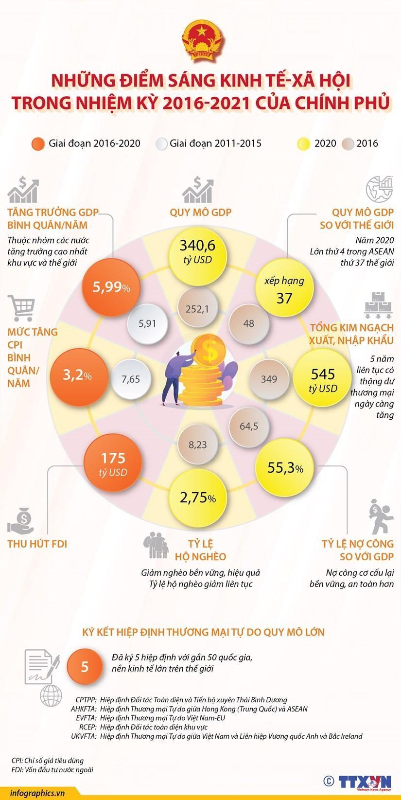 Những điểm sáng kinh tế-xã hội trong nhiệm kỳ 2016-2021 của Chính phủ ảnh 1