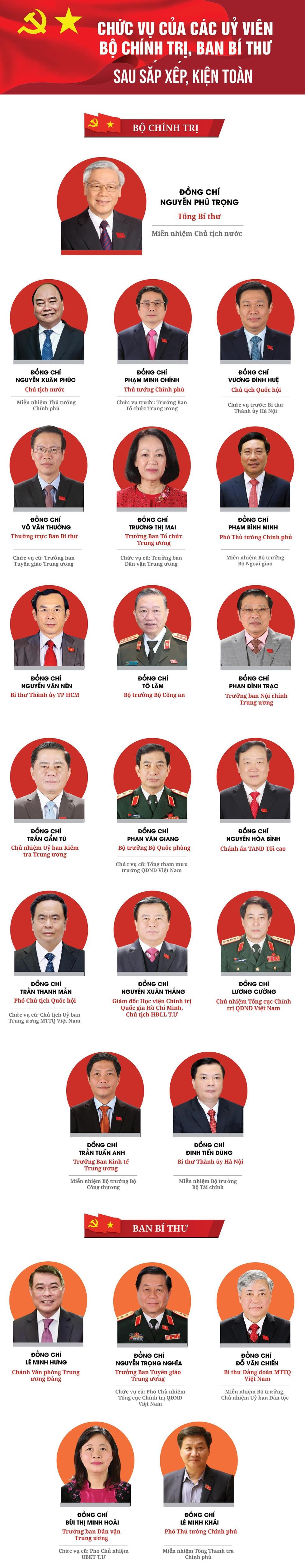 23 Ủy viên Bộ Chính trị, Ban Bí thư thay đổi chức danh ra sao sau kiện toàn, sắp xếp ảnh 1