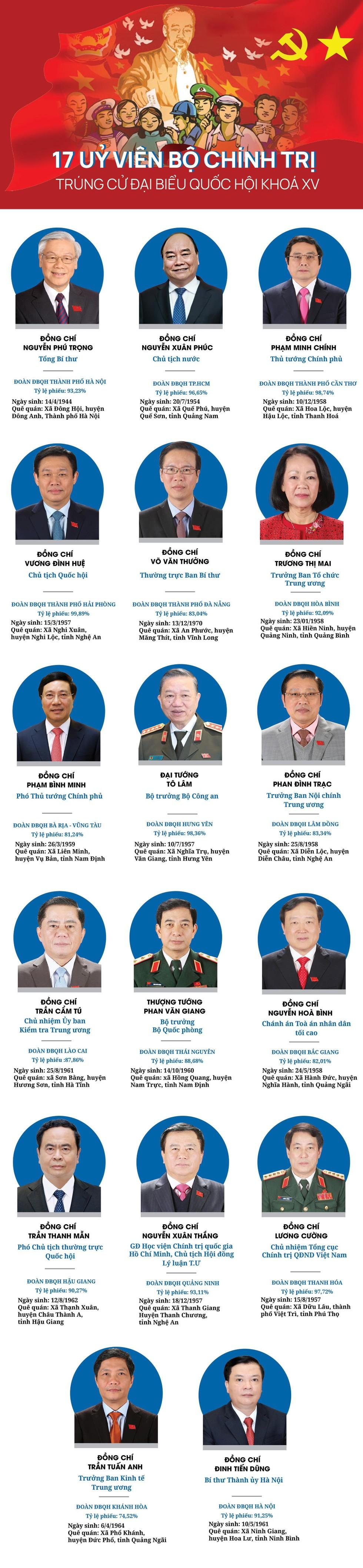 17 Uỷ viên Bộ Chính trị trúng cử đại biểu Quốc hội khóa XV ảnh 1