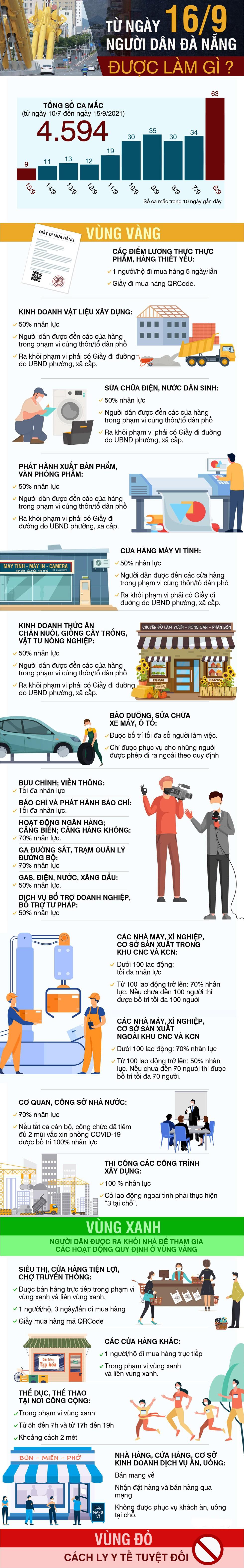 Từ ngày 16/9 người dân Đà Nẵng được làm gì? ảnh 1