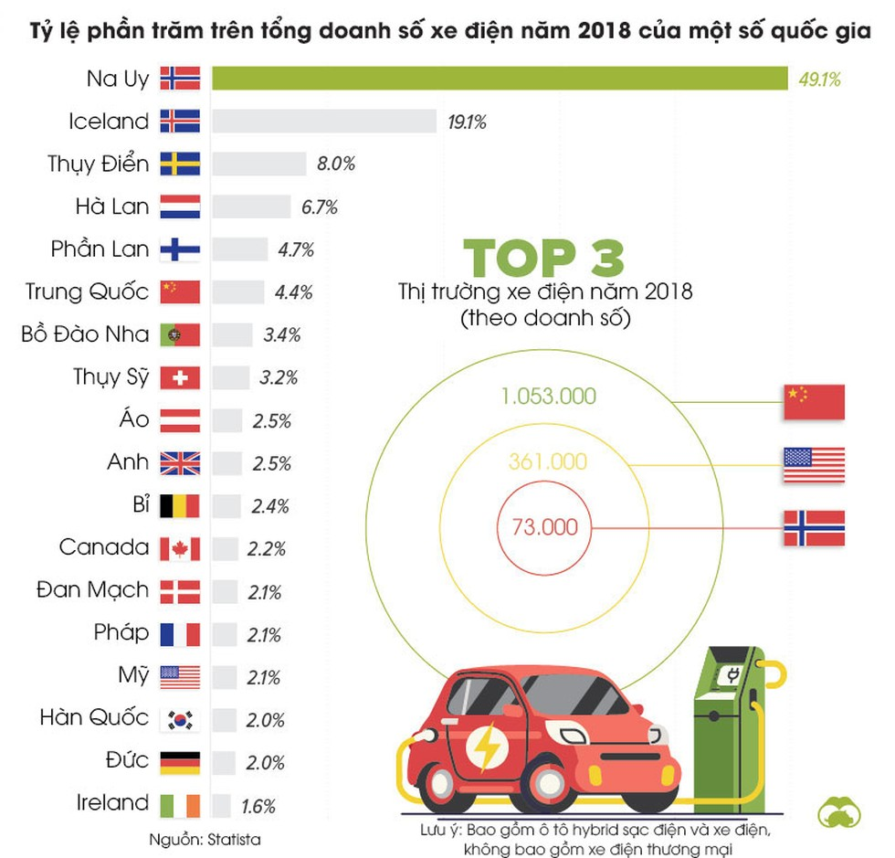 Bước tiến lớn của thị trường xe điện toàn cầu ảnh 1