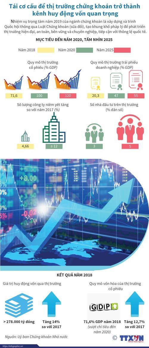 Để thị trường chứng khoán trở thành kênh huy động vốn quan trọng ảnh 1