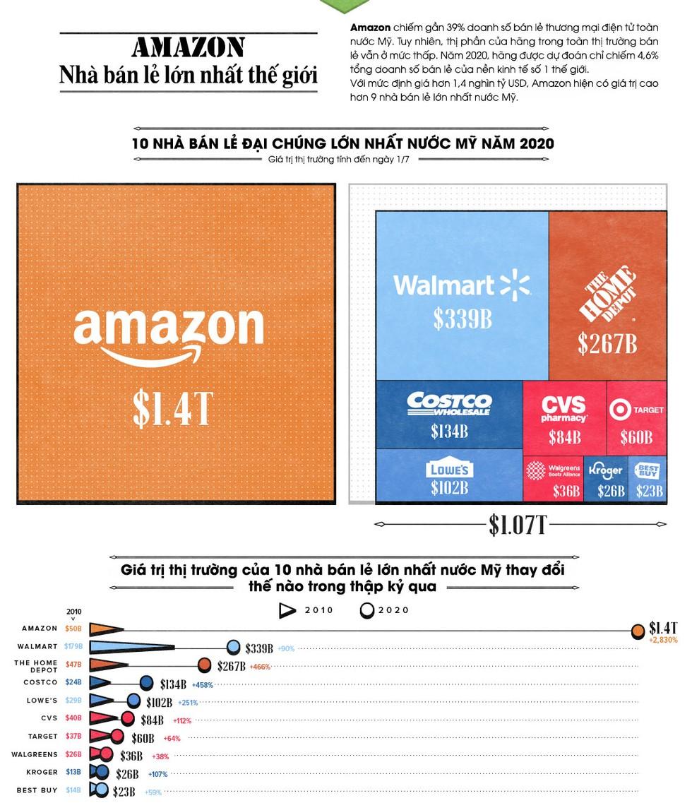 Giá trị thị trường của Amazon lớn đến đâu? ảnh 1