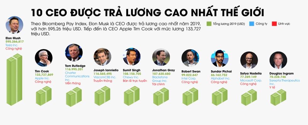 10 CEO được trả lương cao nhất thế giới ảnh 1