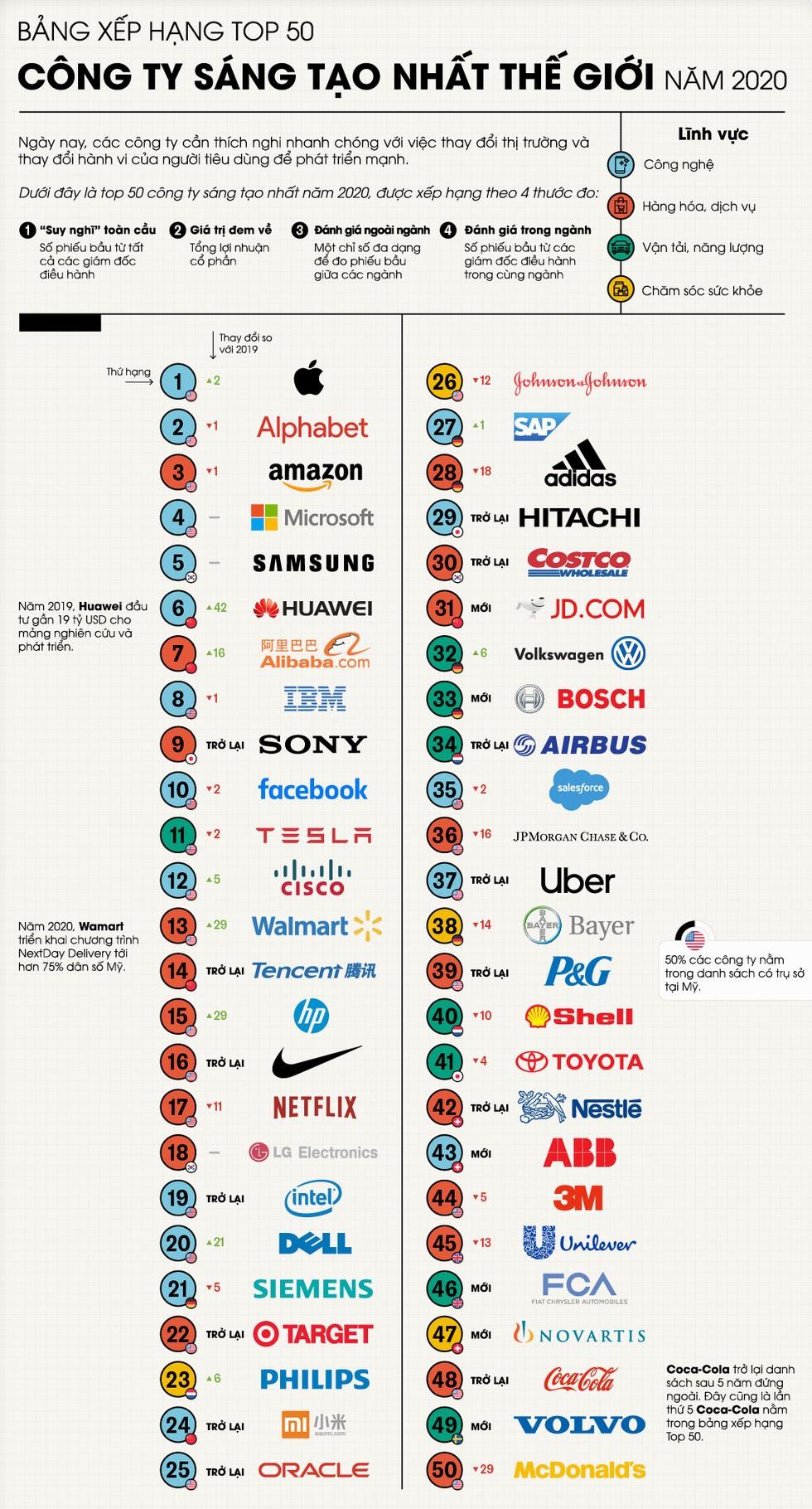 Top 50 công ty sáng tạo nhất thế giới năm 2020 ảnh 1