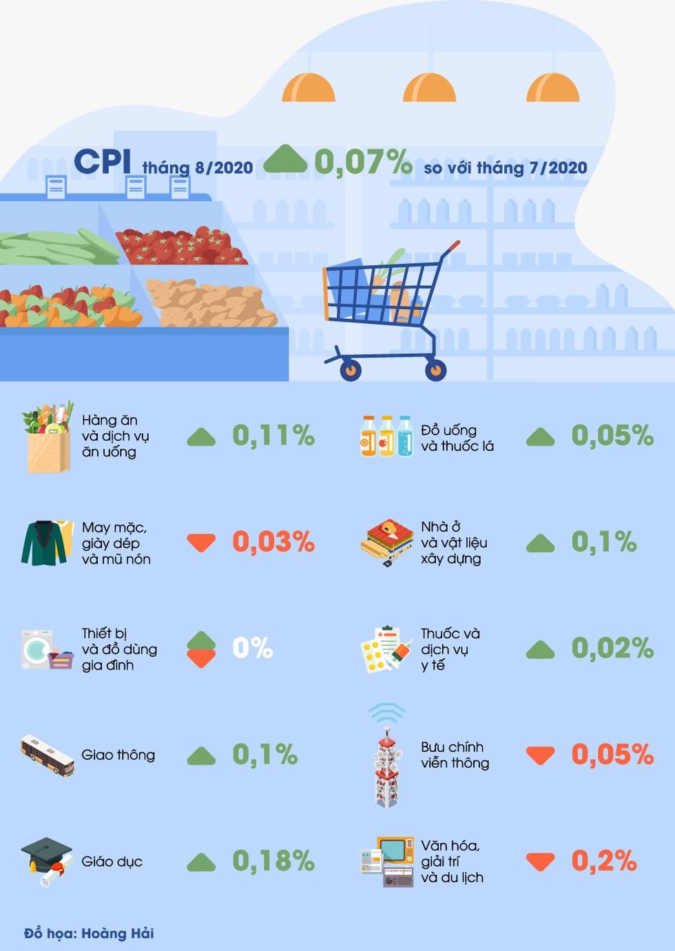 [Infographic] CPI tháng 8/2020 tăng 0,07%, mức thấp nhất trong 5 năm qua ảnh 1