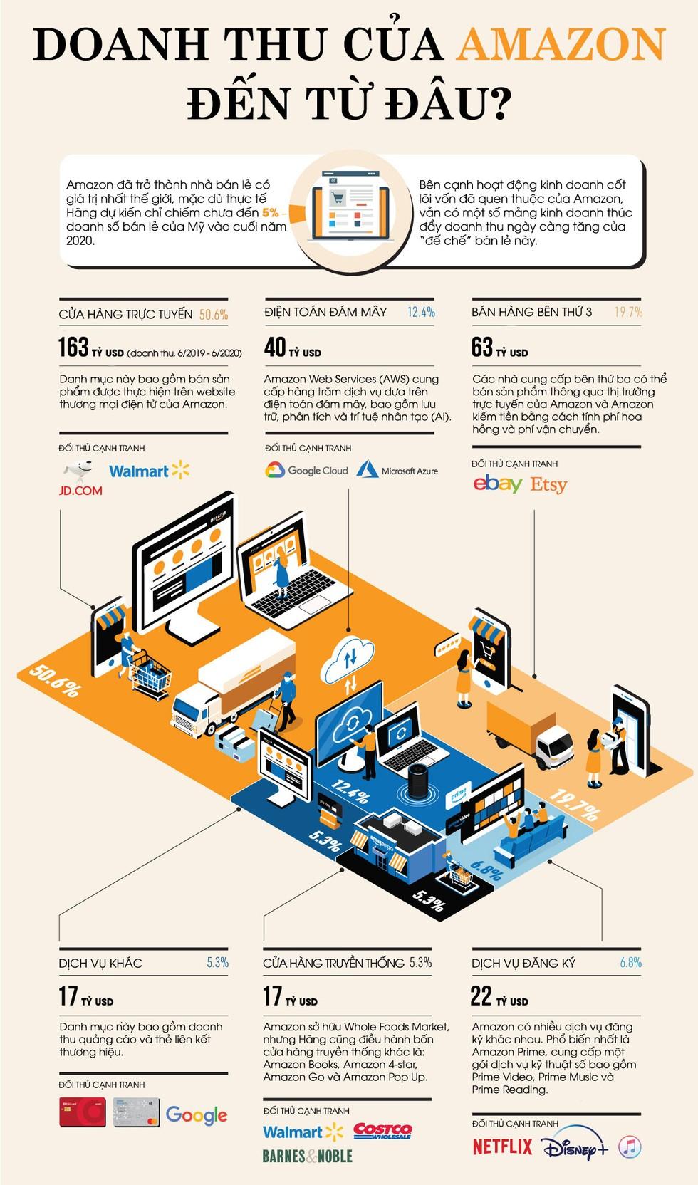 [Infographic] Doanh thu của Amazon đến từ đâu? ảnh 1