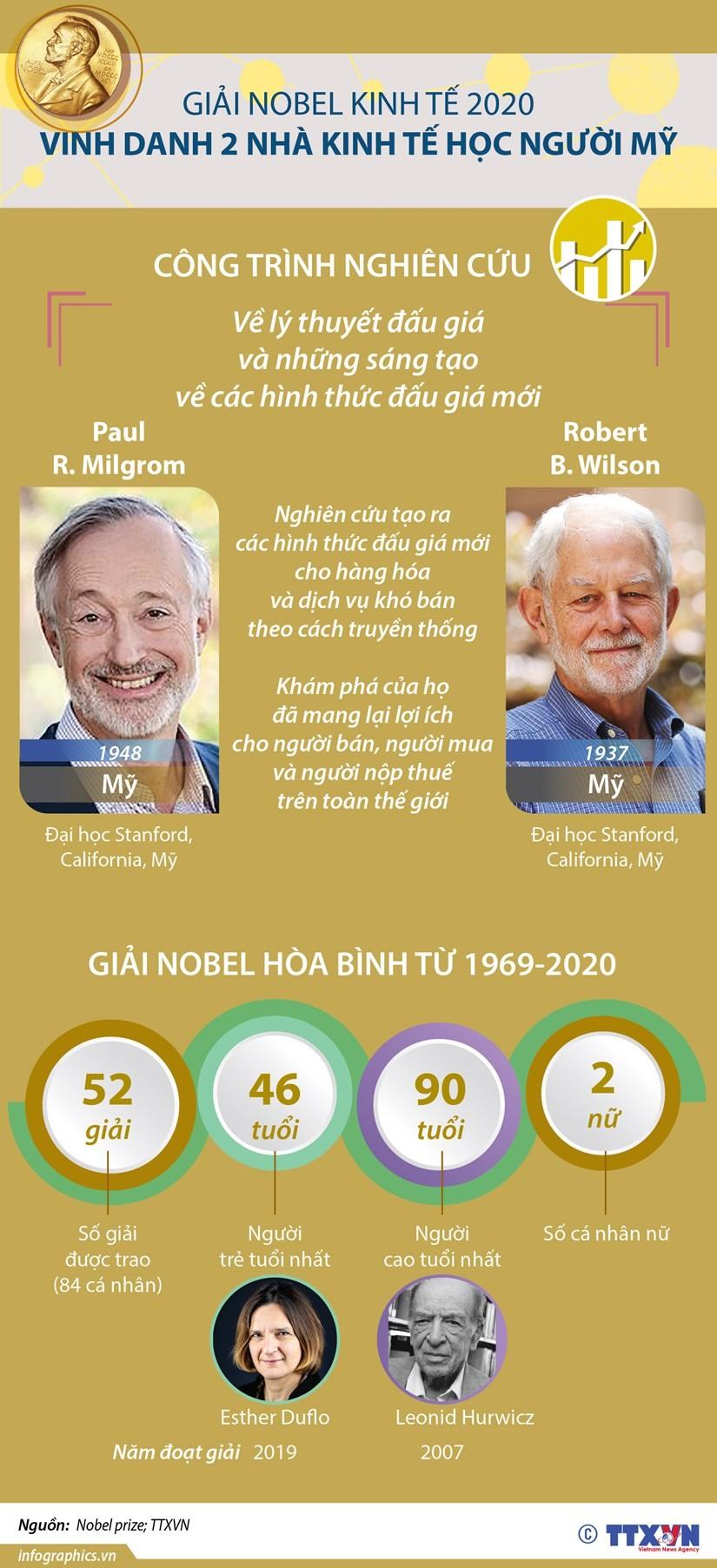 Nobel Kinh tế 2020 vinh danh 2 nhà kinh tế học người Mỹ ảnh 1