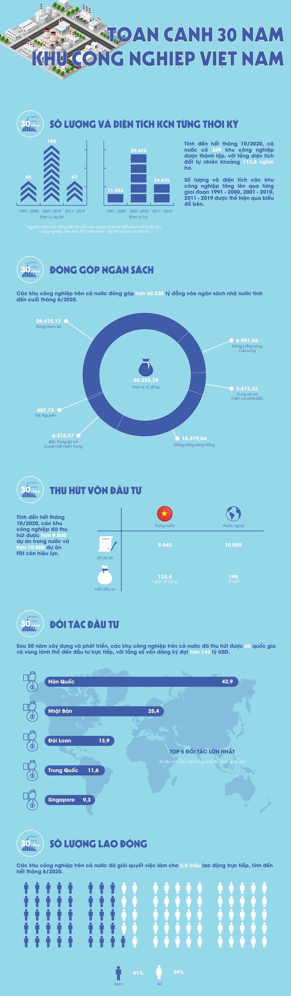 [Infographic] Toàn cảnh 30 năm khu công nghiệp Việt Nam ảnh 1