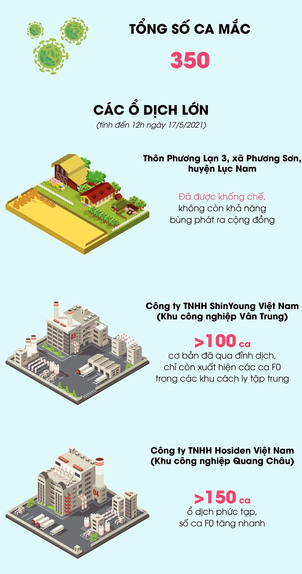 [Infographic] Các ổ dịch Covid-19 tại Bắc Giang ảnh 1