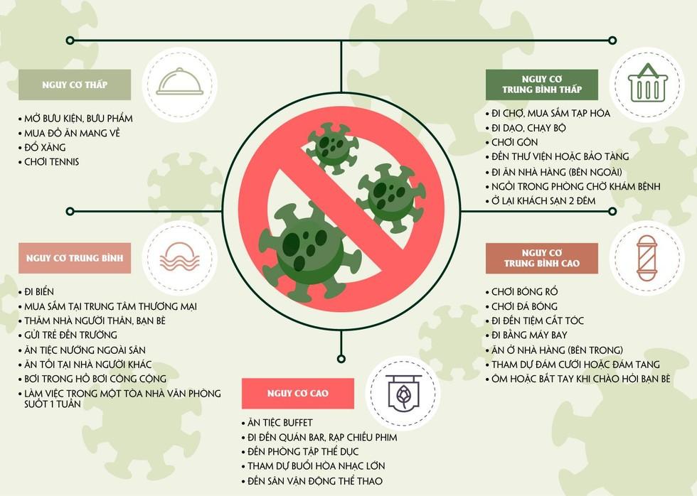 [Infographic] Nhận biết rủi ro lây nhiễm Covid-19 từ các hoạt động hàng ngày ảnh 1
