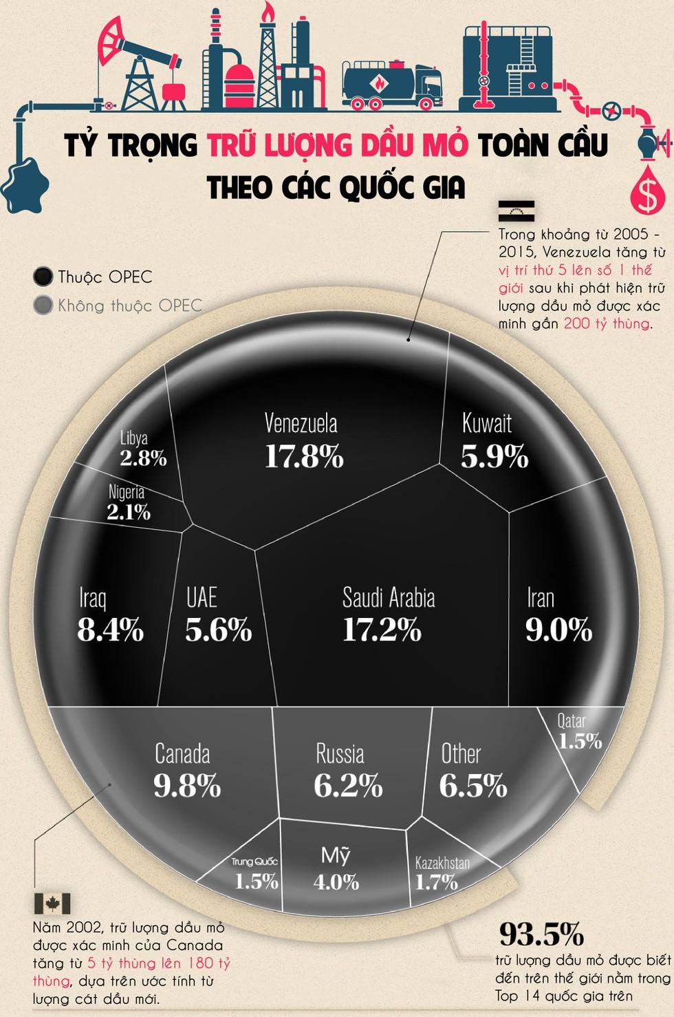 [Infographic] Tỷ trọng trữ lượng dầu mỏ toàn cầu theo các quốc gia ảnh 1