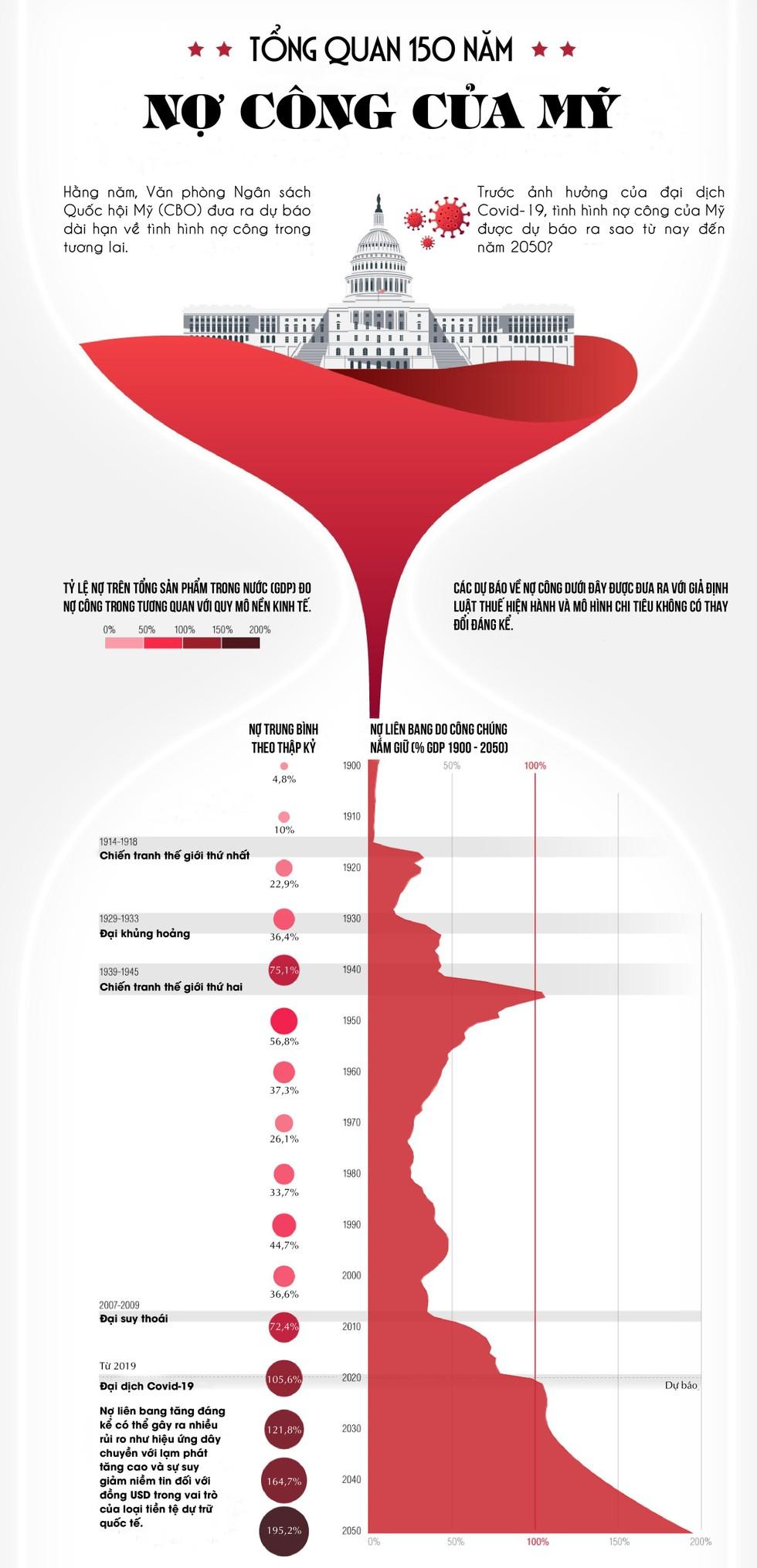 [Infographic] Tổng quan 150 năm nợ công của Mỹ ảnh 1