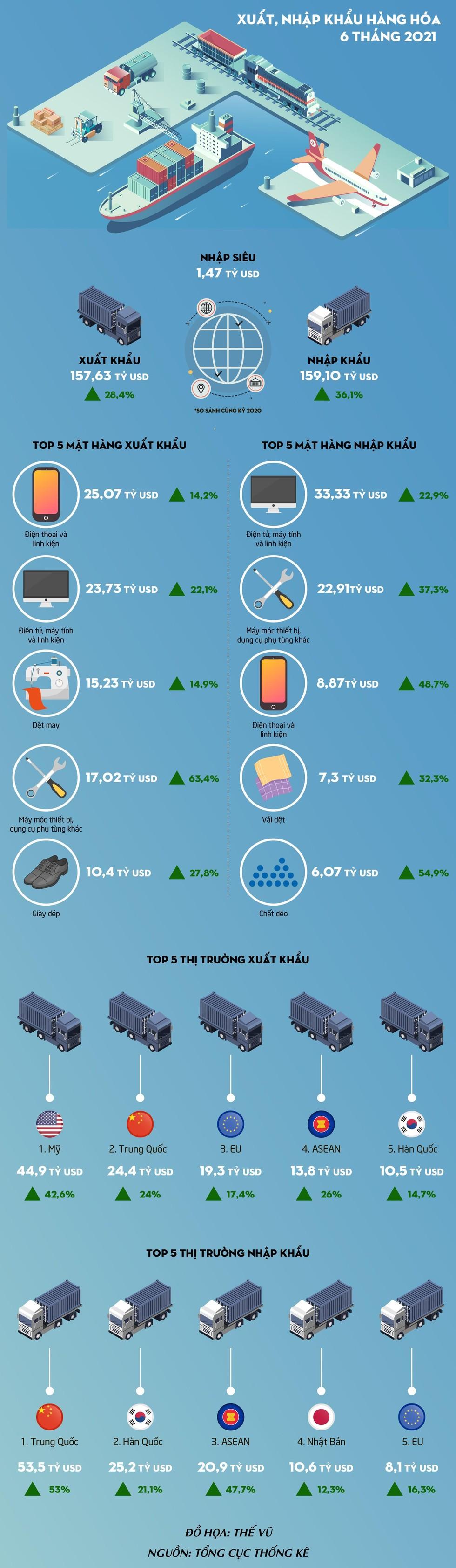 [Infographic] 6 tháng đầu năm 2021 ước tính nhập siêu 1,47 tỷ USD ảnh 1