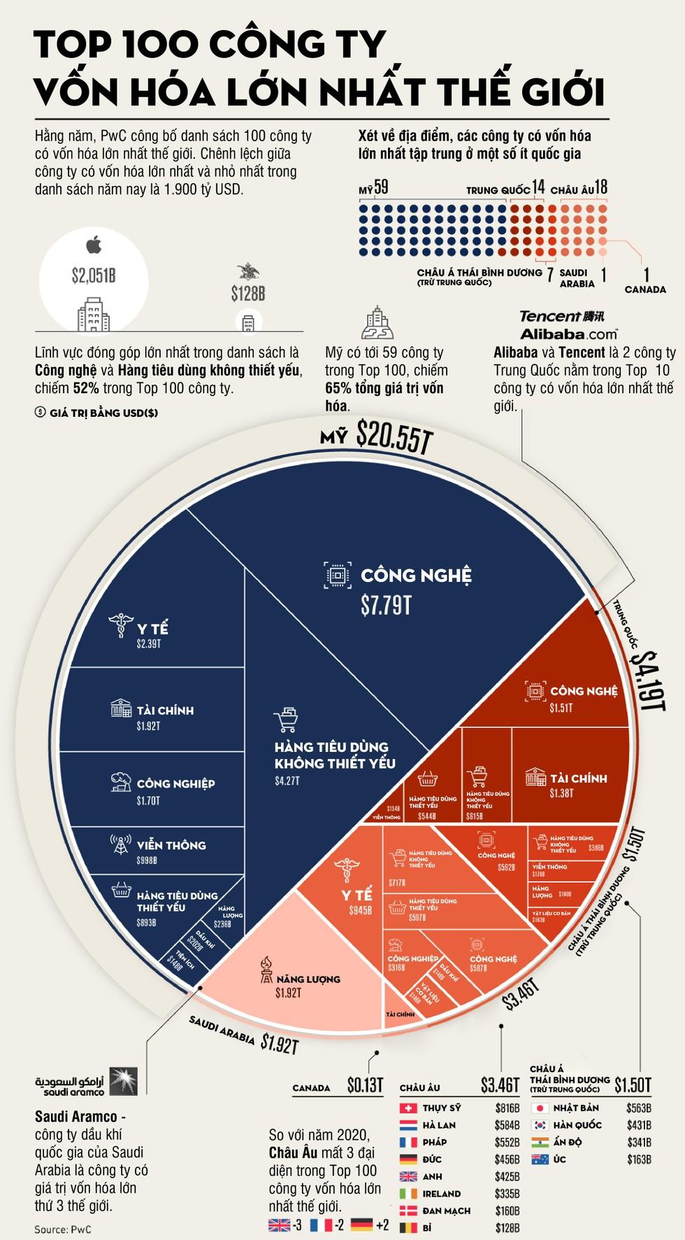 [Infographic] Top 100 công ty vốn hóa lớn nhất thế giới ảnh 1