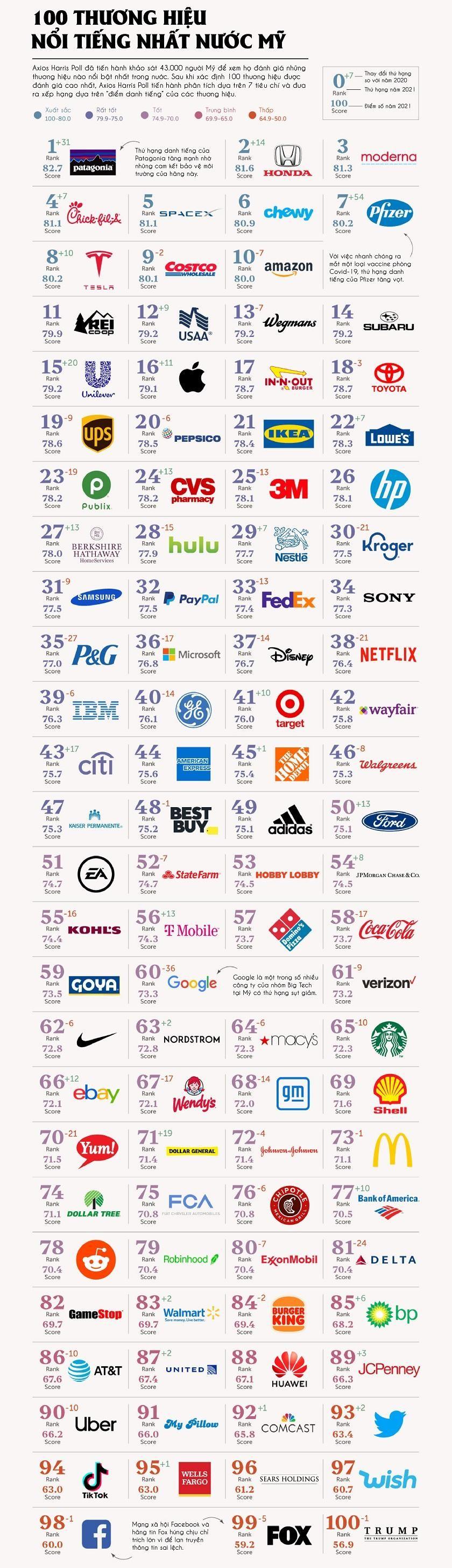 [Infographic] 100 thương hiệu nổi tiếng nhất nước Mỹ ảnh 1
