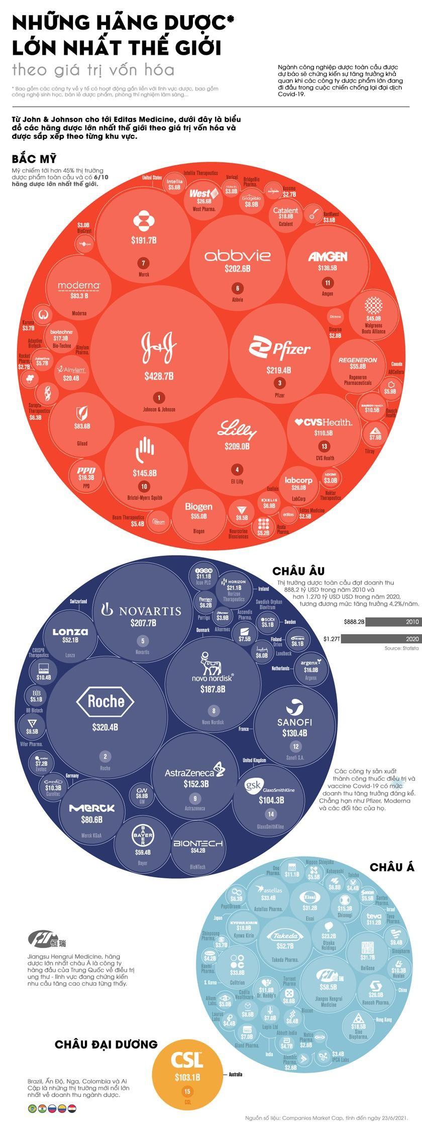 [Infographic] Những hãng dược phẩm lớn nhất thế giới ảnh 1